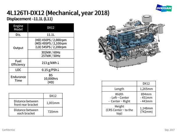 Nouveau moteur développé chez DOOSAN commercialisé en juin 2018